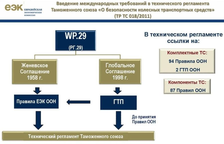 Возможное изменение перечня автотранспорта, подлежащего проверке на безопасность СБКТС